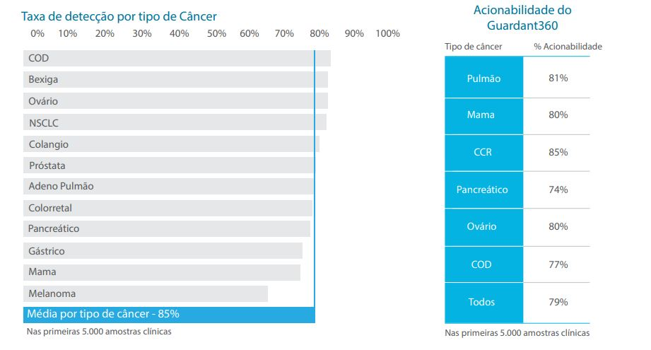 biópsia líquida: taxa de detecção por tipo de câncer e acionabilidade do guardant 360