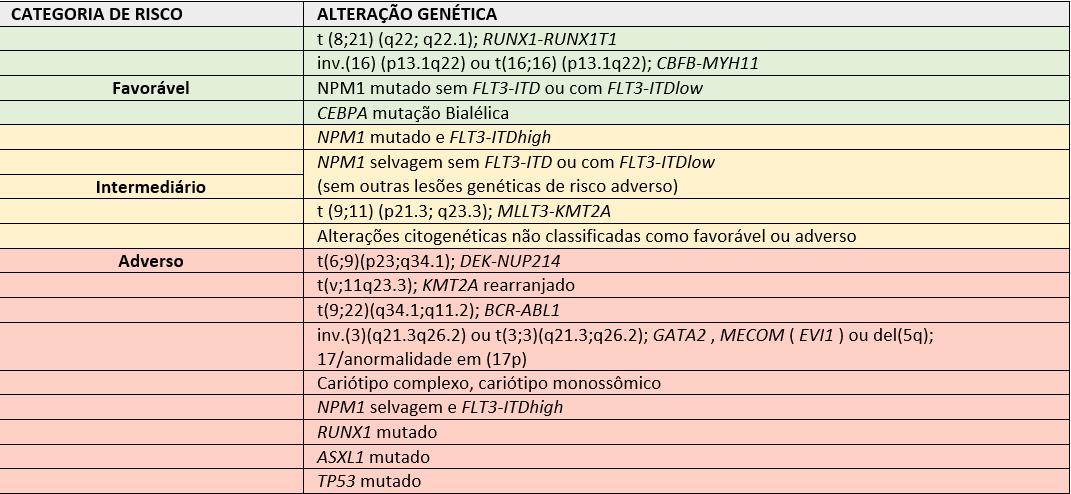 tabela de categorias e alterações genéticas de leucemia mieloide aguda
