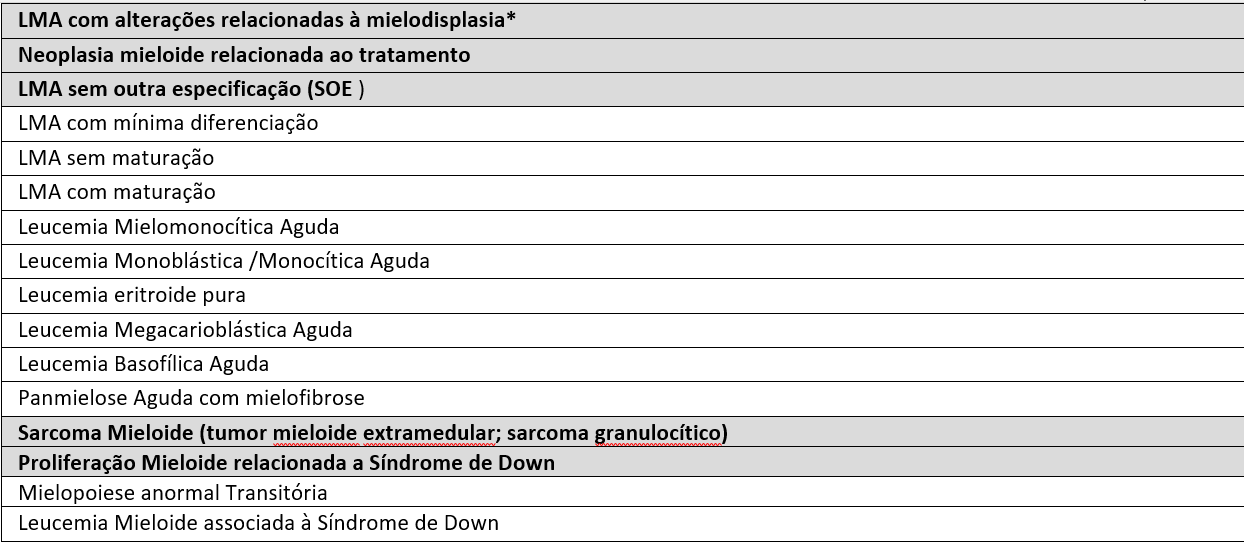 tabela leucemia mieloide aguda: Tipos de LMA de acordo com a Classificação da LMA