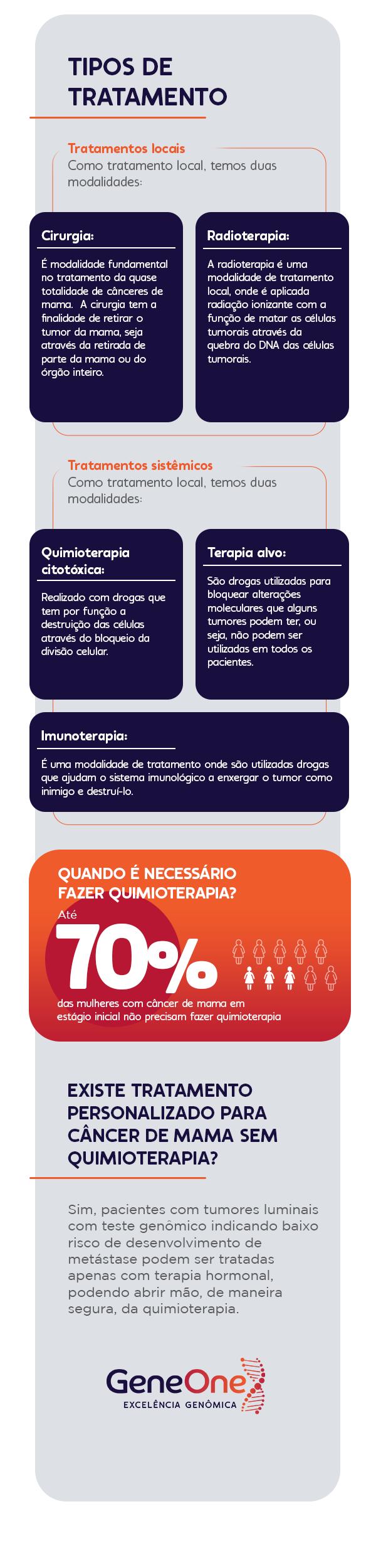 infográfico Como é o tratamento do câncer de mama?